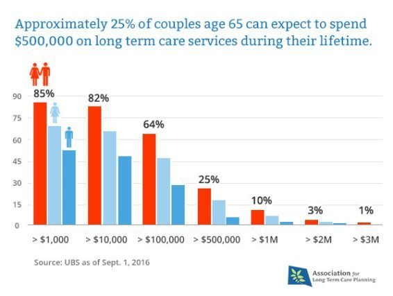 shared care couples